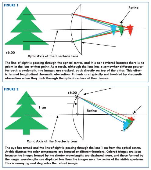 understanding how the rainbow forms