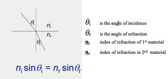 Snells Law Diagram on Vacuum Line Diagram