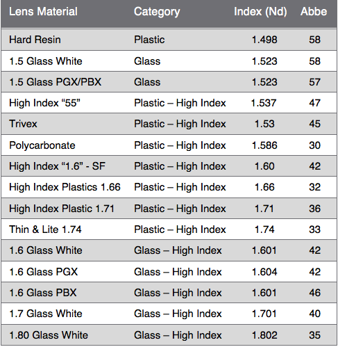 Lens-Material-Chart---Dick-Whitney_web.p