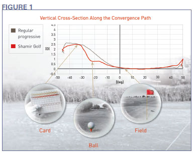 e8d77f4b53 Distance vision is critical to the golfer. General use progressives narrow  the distance field