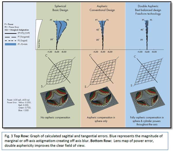 274fdf1a7f7f ... Fig 3 illustrates the application of correcting the lens surface for  power error and the resulting the size of the clear field of view. As you  can see