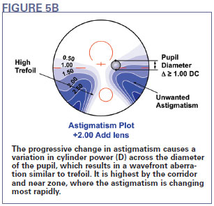 78de90ebc5 High-order aberrations in a progressive lens result from the change in power  that occurs over the pupil of the eye. With a very small pupil