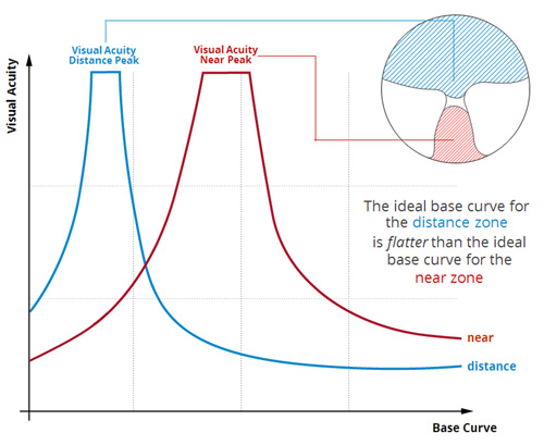 f2d843dc93 CAN A SINGLE VISION LENS BLANK SATISFY THE BASE CURVES REQUIRED FOR THE  DIFFERING LENS POWERS IN A PROGRESSIVE LENS  As explained ...