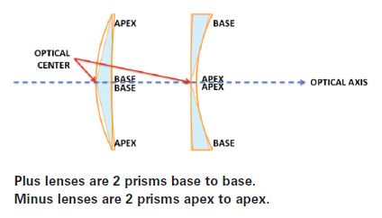 b4374828b3 Prism can be induced by decentering lenses or also be ground into lenses  when creating a prescription from a semi-finished lens blank.